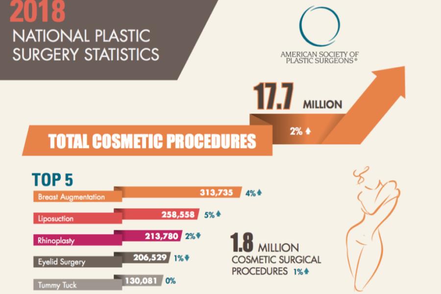 Ανακοινώθηκαν τα στατιστικά του 2018 για τις παρεμβάσεις Πλαστικής Χειρουργικής στις Η.Π.Α.